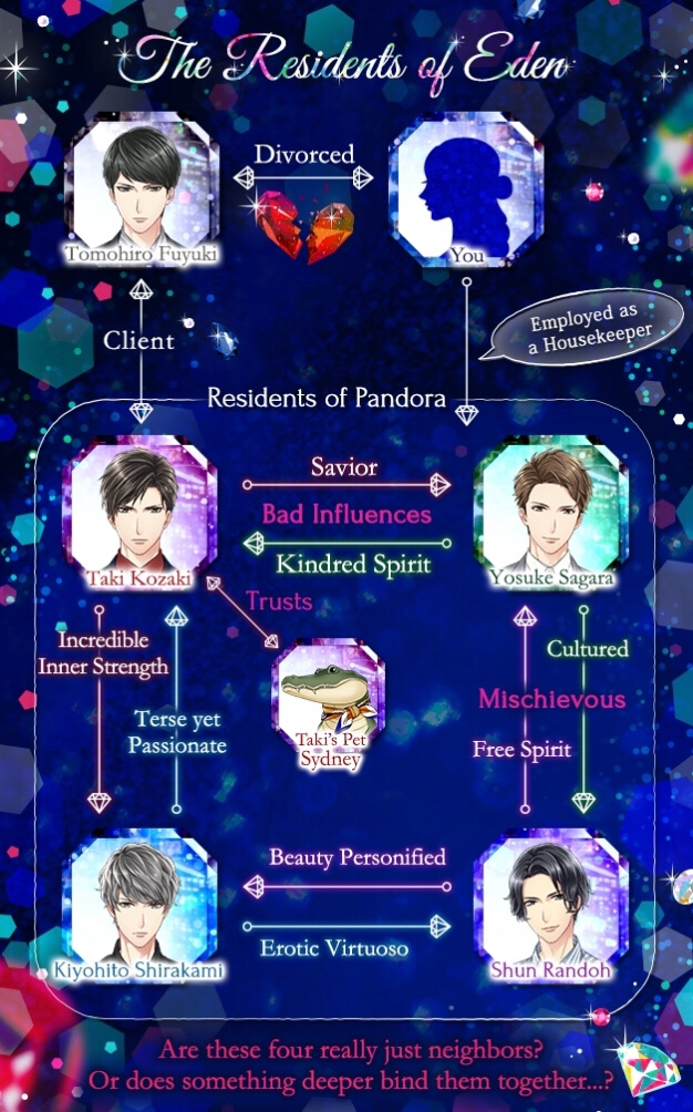 The relationship chart for the residents of Pandora.