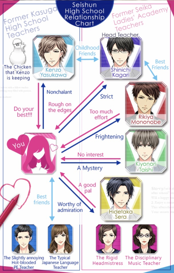 a chart of the relationship between the characters